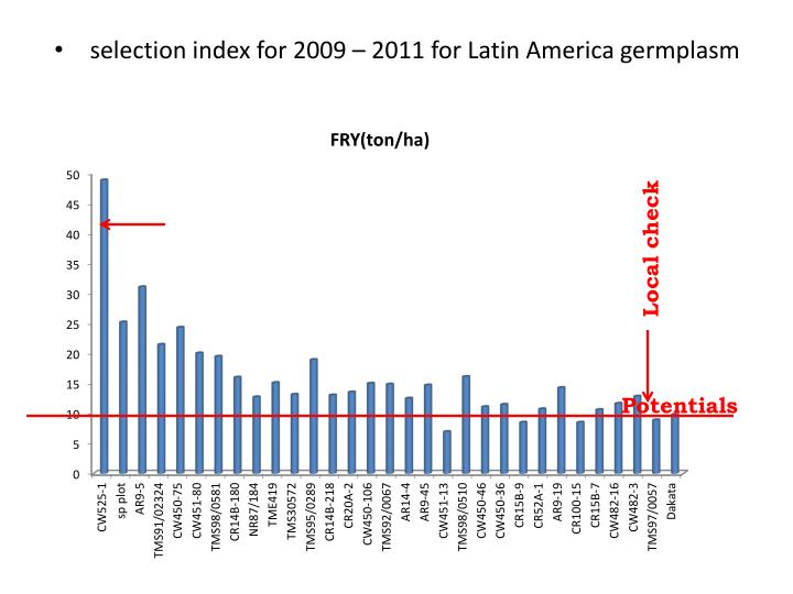 selection index for 2009 – 2011 for Latin America