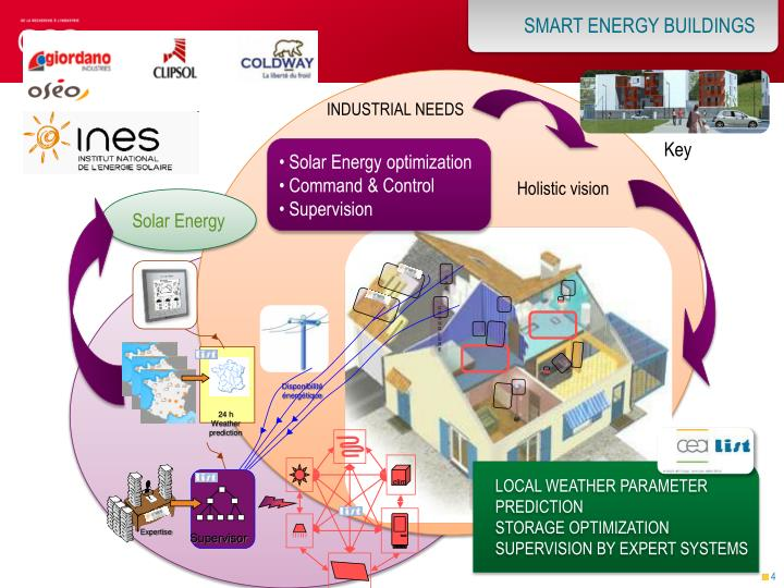 SMART ENERGY BUILDINGS