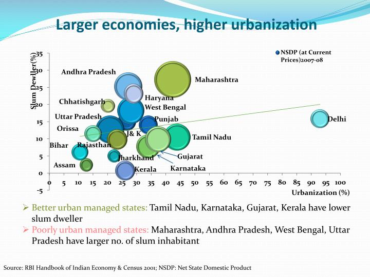 Larger economies, higher urbanization