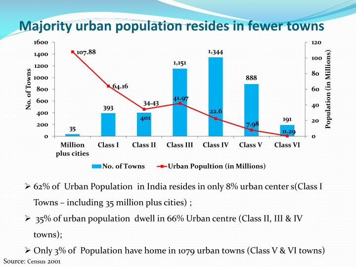 Majority urban population resides in fewer towns