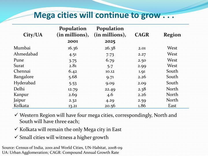 Mega cities will continue to grow . . .