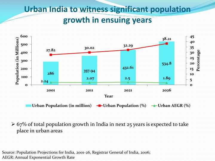 Urban India to witness significant population growth in ensuing years