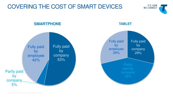 COVERING THE Cost of SMART devices