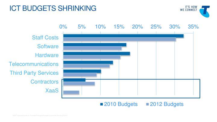 Ict BUDGETS shrinking