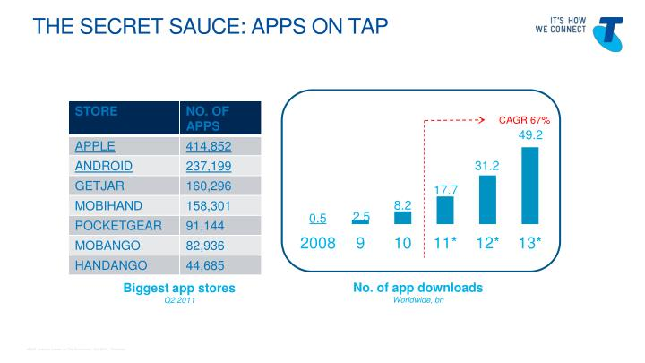 The Secret sauce: Apps on tap