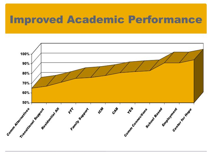 Improved Academic Performance