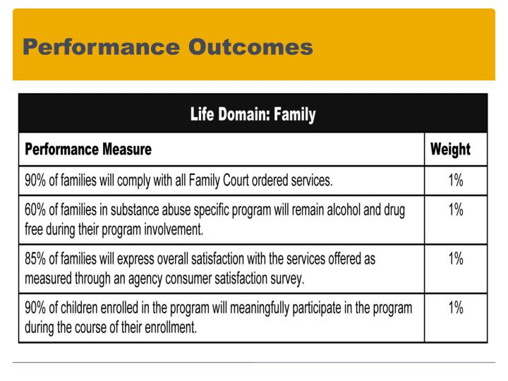 Performance Outcomes