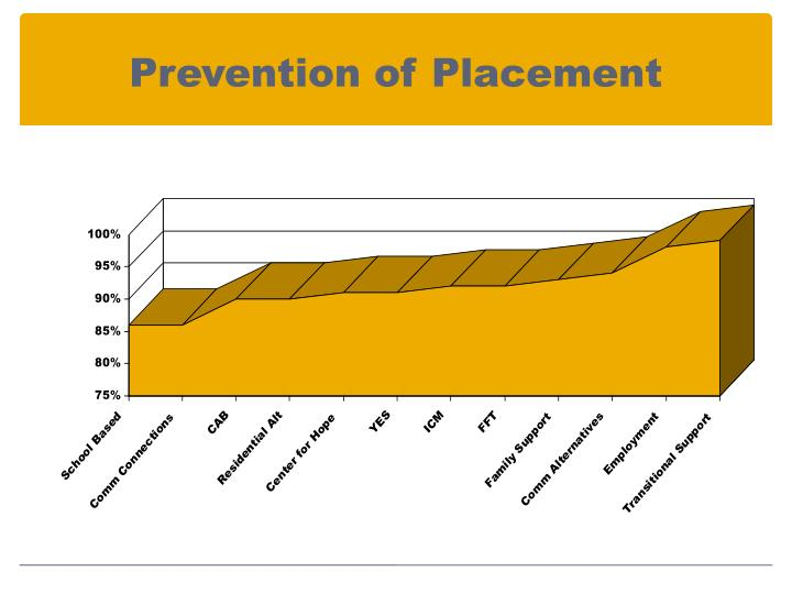 Prevention of Placement