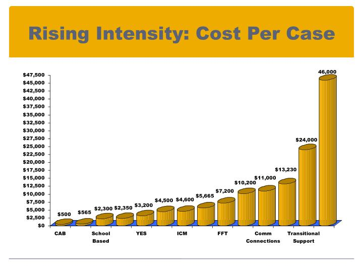 Rising Intensity: Cost Per Case