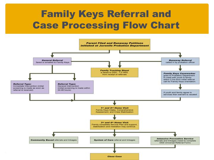 Family Keys Referral and