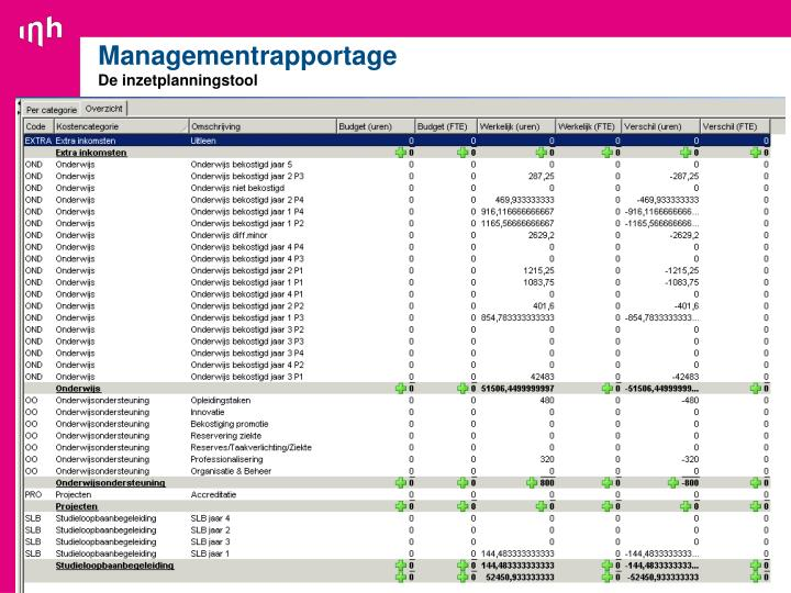 Managementrapportage