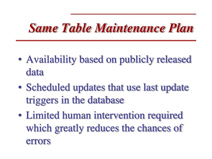 Same Table Maintenance Plan