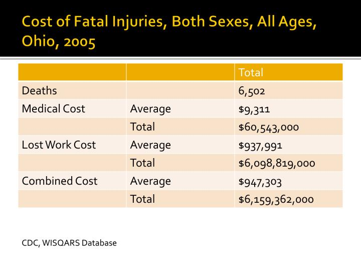 Cost of Fatal