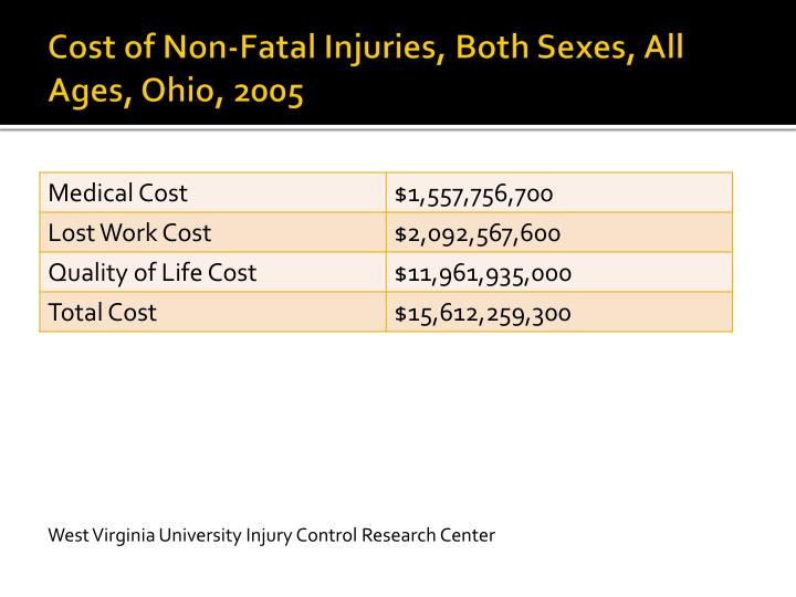 Cost of Non-Fatal