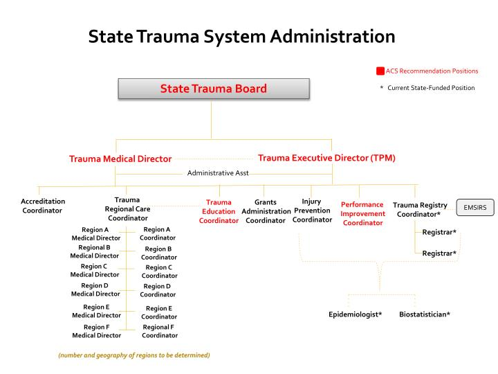 State Trauma System Administration