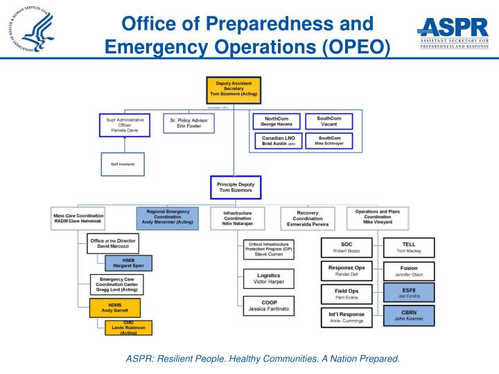 Office of Preparedness and