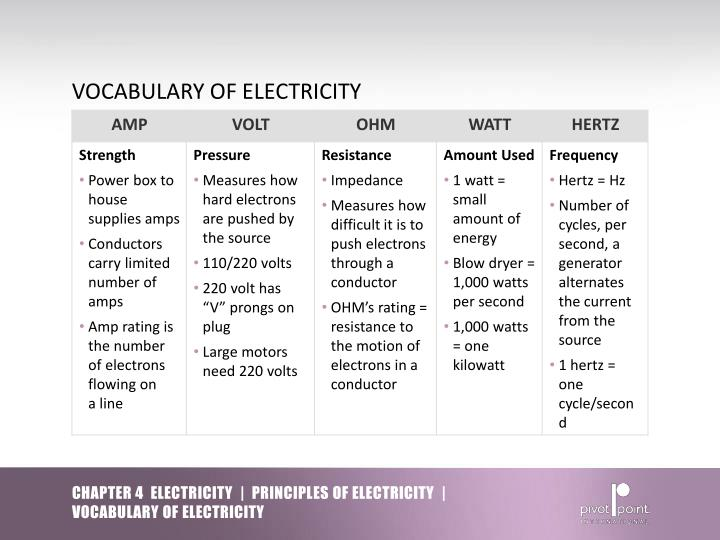 Electricity May 2017. S Of Electricity Vocabulary. Worksheet. Energy Vocab Worksheet At Mspartners.co