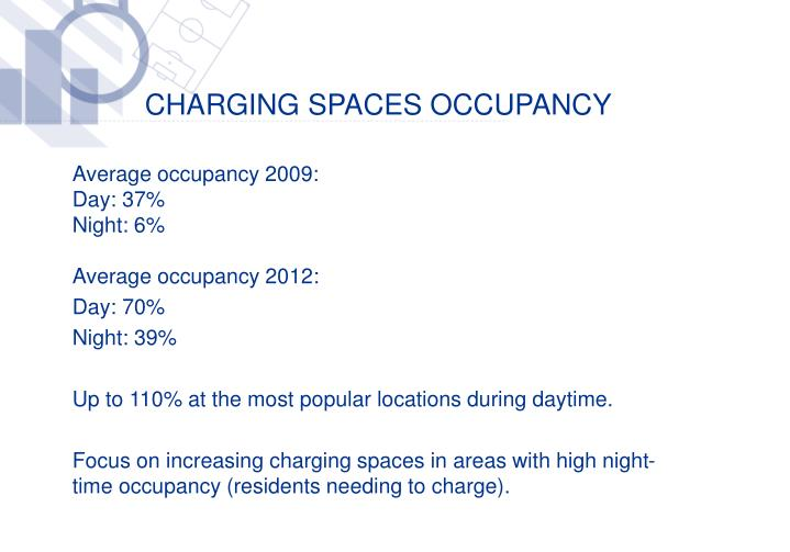Charging spaces OCCUPANCY