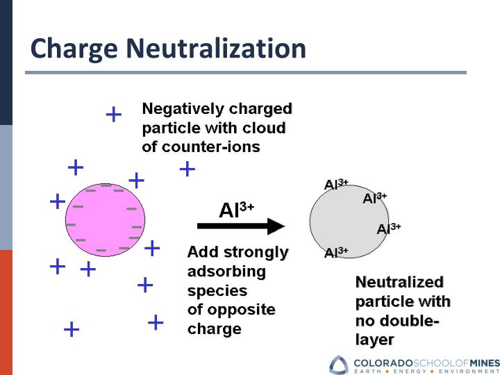 Charge Neutralization