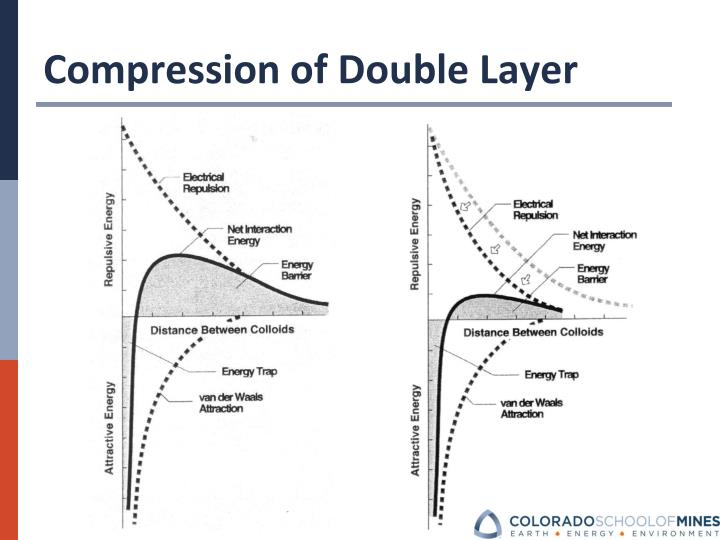 Compression of Double Layer