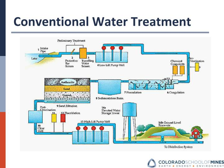 Conventional Water Treatment