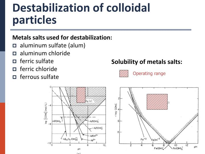 Destabilization of colloidal particles