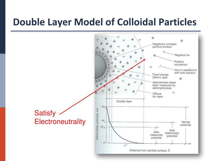 Double Layer Model of Colloidal Particles
