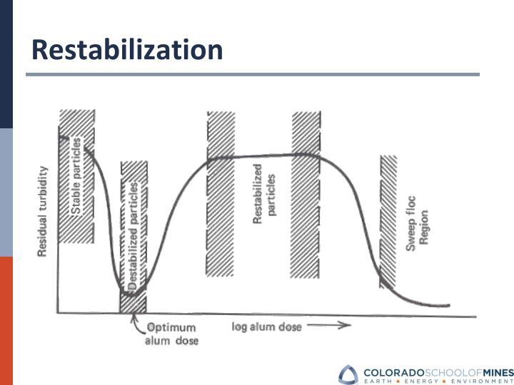 Restabilization