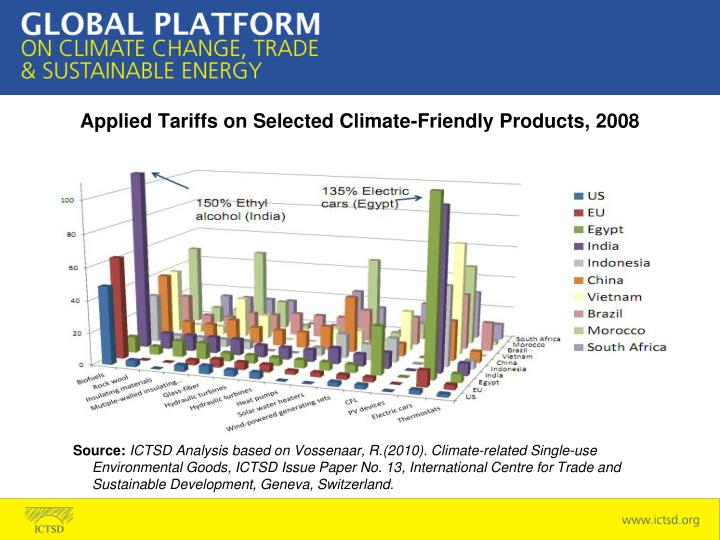 Applied Tariffs on Selected Climate-Friendly Products, 2008