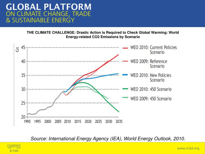 THE CLIMATE CHALLENGE: Drastic Action is Required to Check Global Warming: World Energy-related CO2 Emissions by Scenario