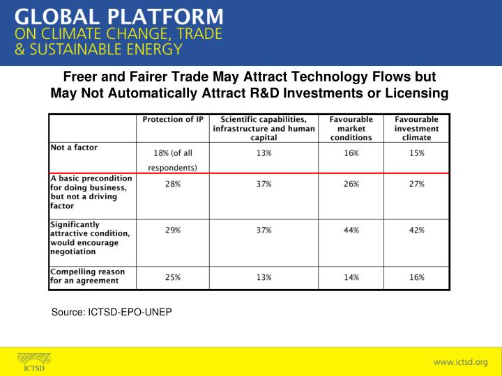 Freer and Fairer Trade May Attract Technology Flows but May Not Automatically Attract R&D Investments or Licensing
