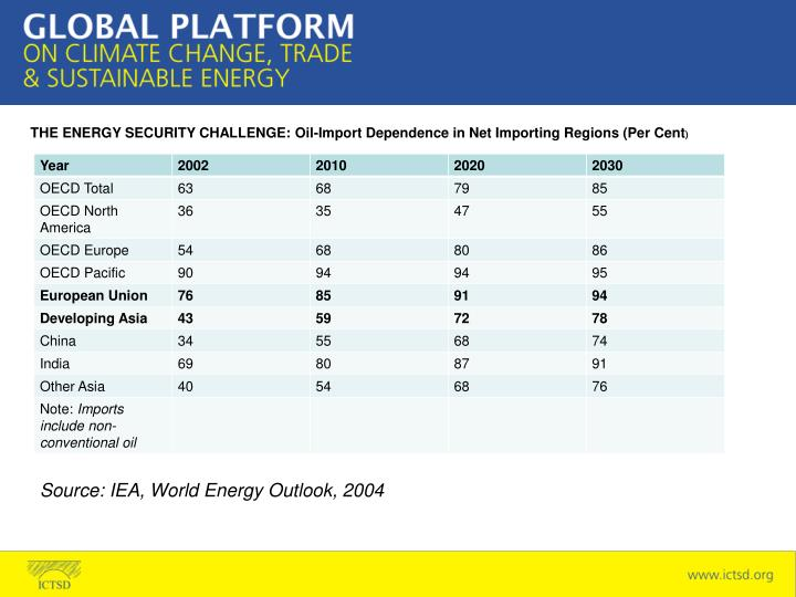 THE ENERGY SECURITY CHALLENGE: Oil-Import Dependence in Net Importing Regions (Per