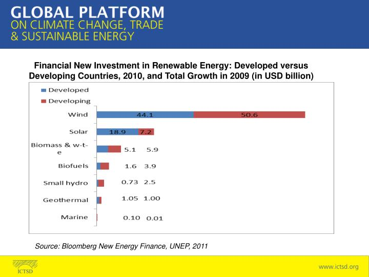 Financial New Investment in Renewable Energy: Developed versus Developing Countries, 2010, and Total Growth in 2009 (in USD billion)