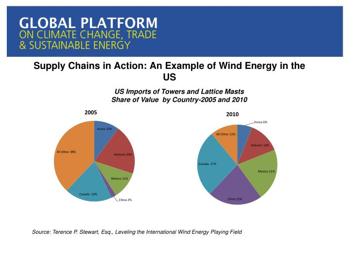 Supply Chains in Action: An Example of Wind Energy in the US