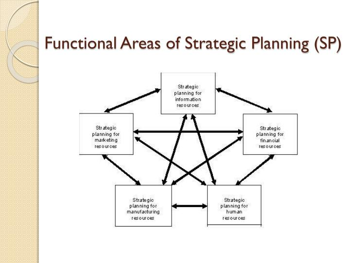 Functional Areas of Strategic Planning (SP)