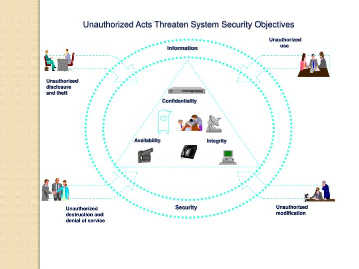 Unauthorized Acts Threaten System Security Objectives