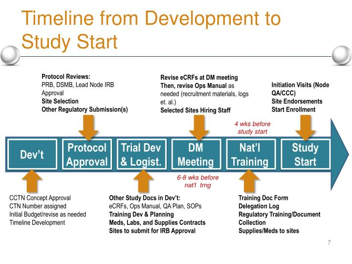 Timeline from Development to Study Start
