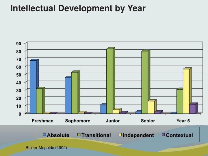 Intellectual Development by Year