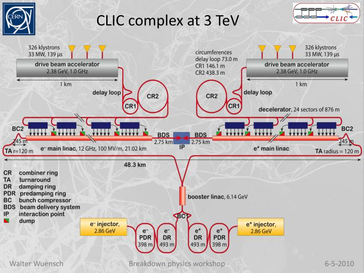 CLIC complex at 3
