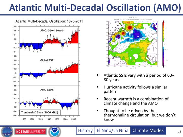 Atlantic Multi-Decadal Oscillation (AMO)