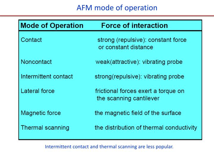 AFM mode of operation