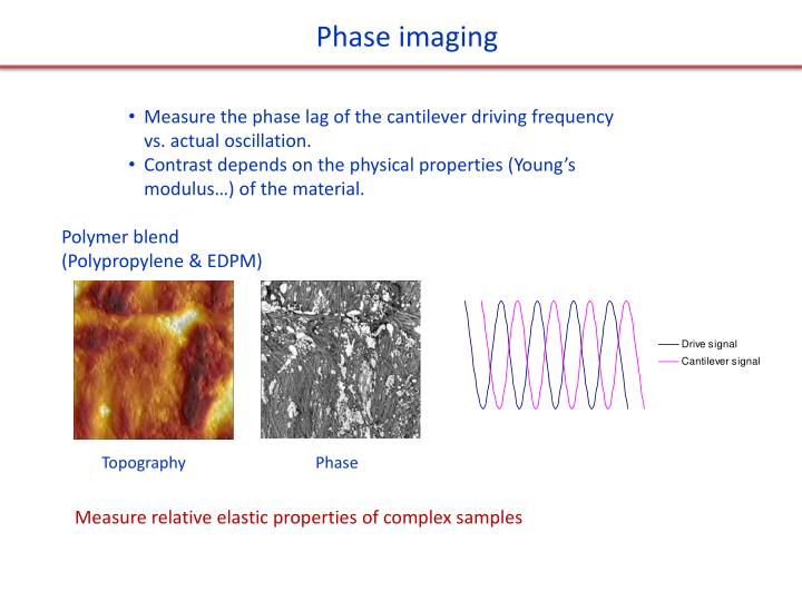 Phase imaging