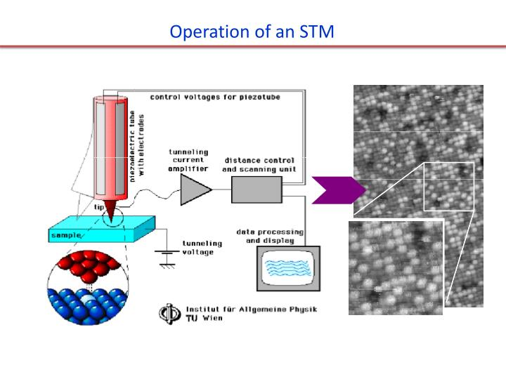 Operation of an STM