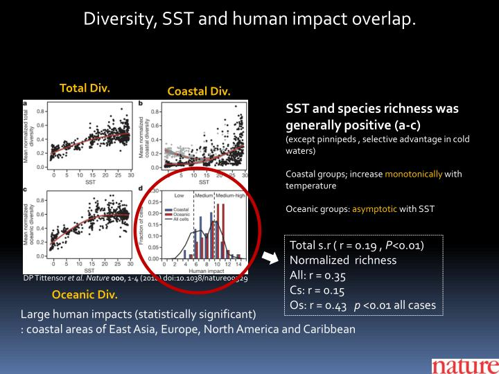Diversity, SST and human impact overlap.