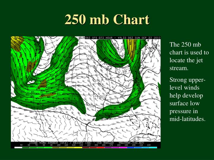250 mb Chart