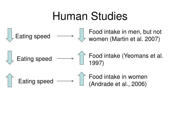 Food intake in men, but not women (Martin et al. 2007)