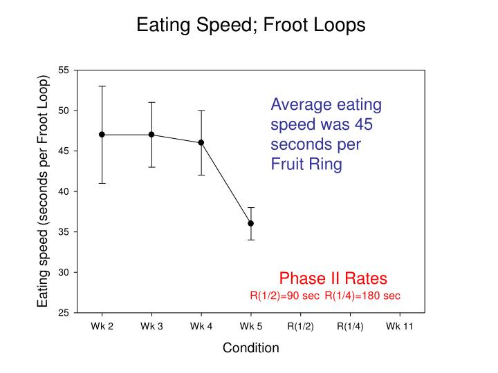 Average eating speed was 45 seconds per Fruit Ring