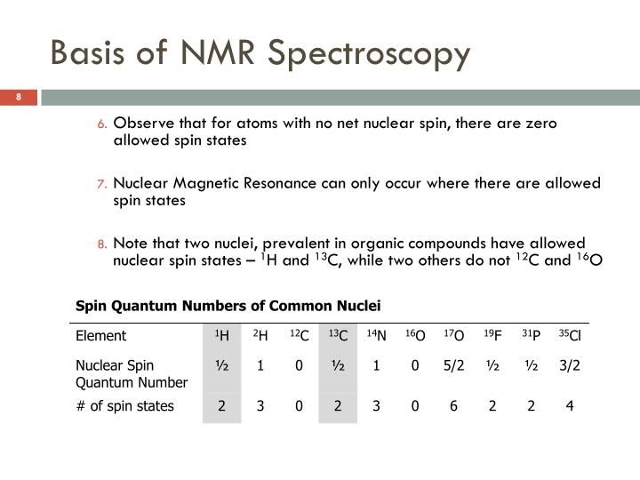 Basis of NMR Spectroscopy