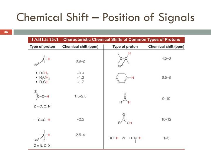 Chemical Shift – Position of Signals