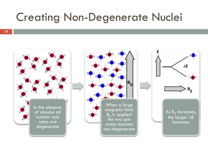 Creating Non-Degenerate Nuclei